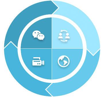 全面的资源整合和兼容能力